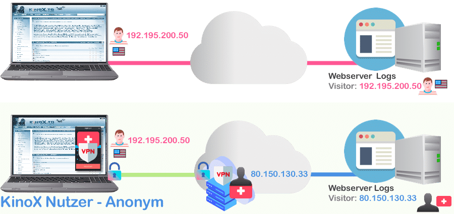 VPN Nutzer bei KinoX anonym