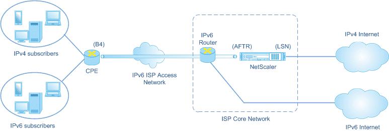 DS-Lite (Dual Stack) schematische Darstellung