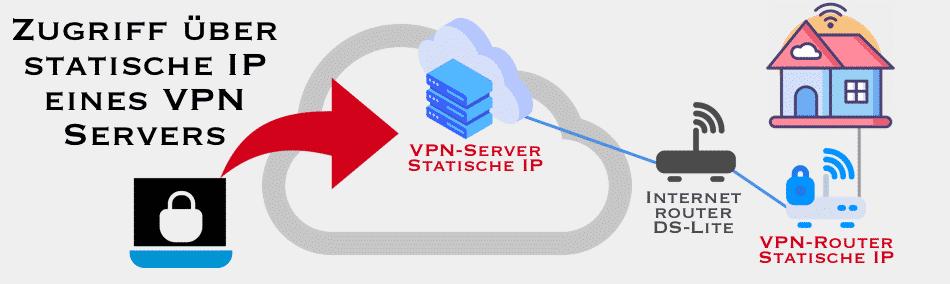 Externer Zugriff auf Netzwerk über statische IP eines VPN-Servers - Asus Router