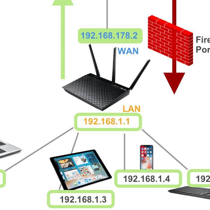 Netzwerk Schema externer Zugriff