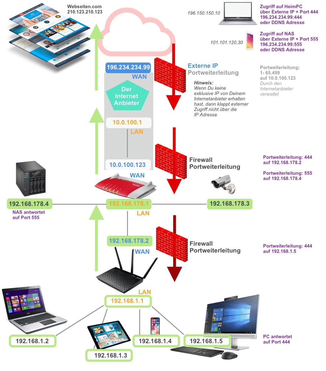 Schematische Darstellung ASUS Router konfiguration für externen Zugriff