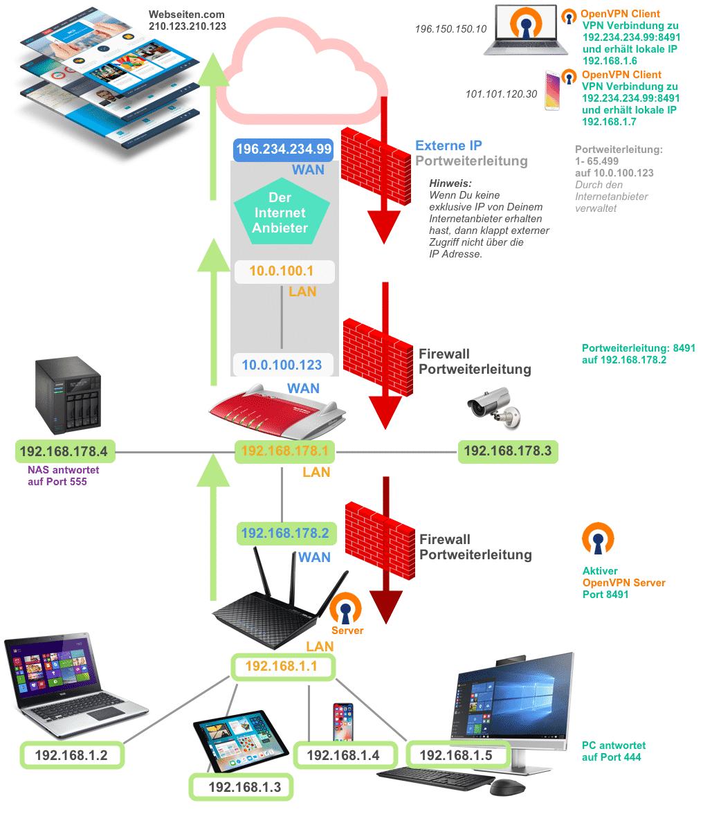 VPN Netzwerkzugriff auf lokales Netzwerk