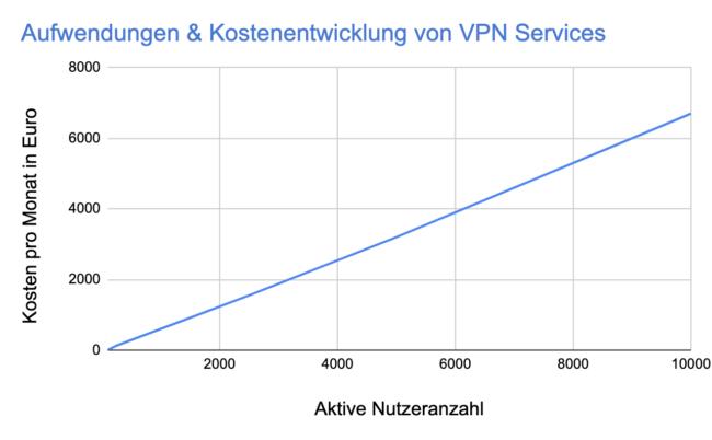 Kostenentwicklung VPN kostenlos ohne Anmeldung