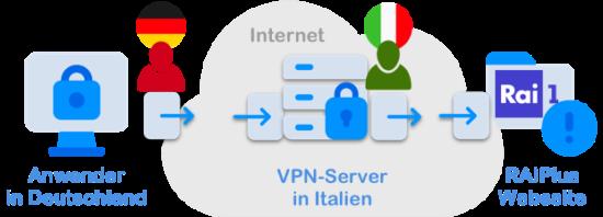 RAIPlay geografische Sperren umgehen mit VPN