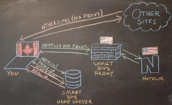 SmartDNS mit VPN zum unblocking von Videoportalen