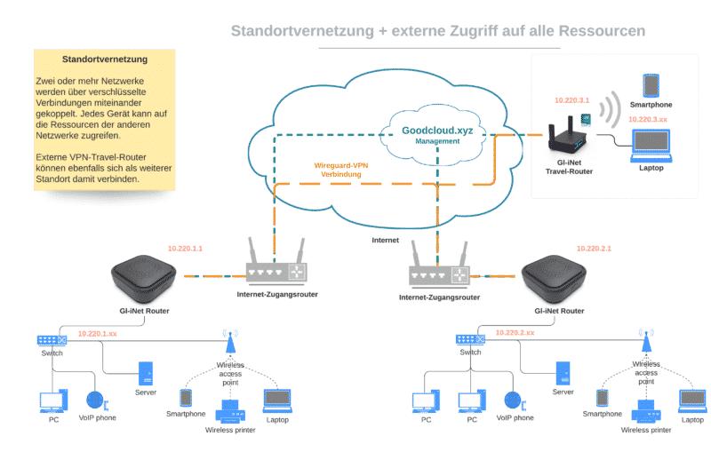 Standortvernetzung mit VPN und mobiler Zugriff auf Ressourcen