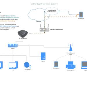 Standortzugriff per VPN über Gl-iNet Router
