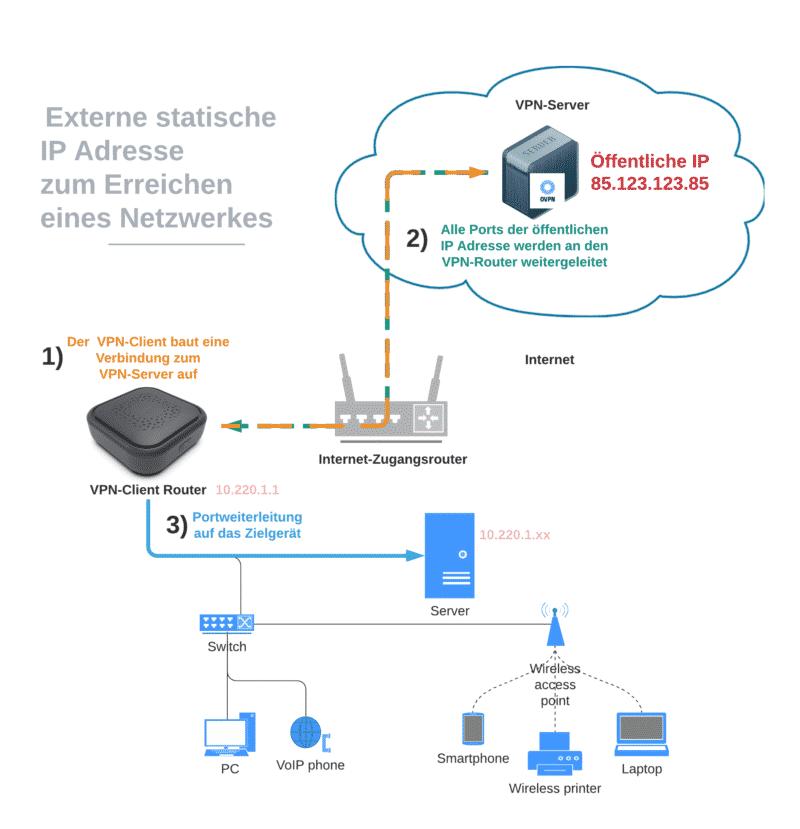Statische IP Adresse zum Erreichen eines Netzwerkes