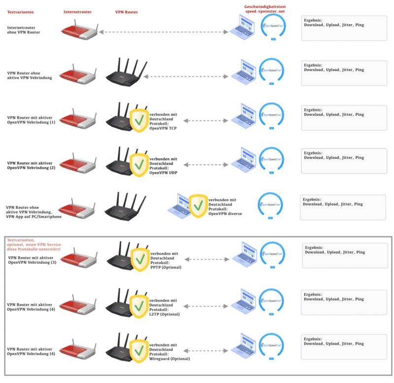 Geschwindigkeitstest - Testvarianten