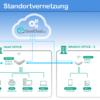 Standortvernetzung mit VPN und Zugriff auf Netzwerkressourcen