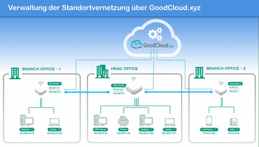 Verwaltung der Geräte zur Standortvernetzung über Cloudlösung