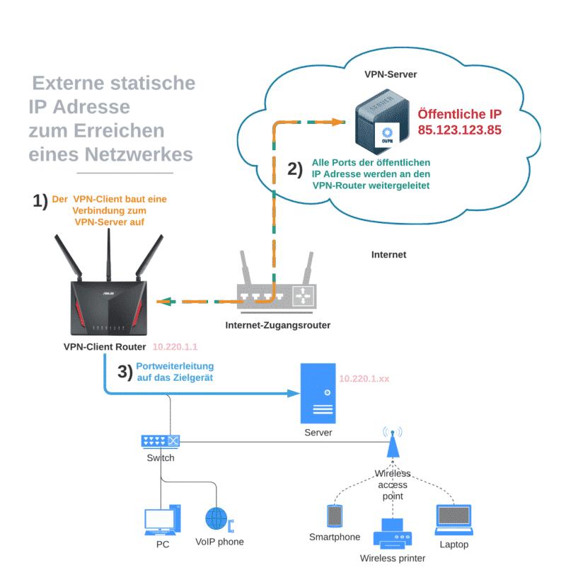 Statische IP am ASUS Router von OVPN