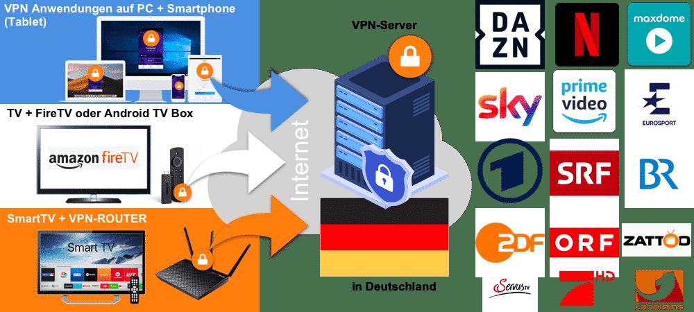 Deutsches TV in Finnland sehen mit VPN