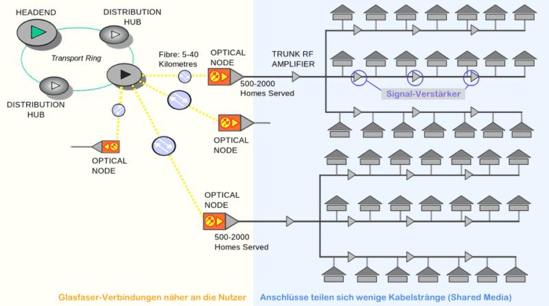 Kabel Internet Schema (DOCSIS)