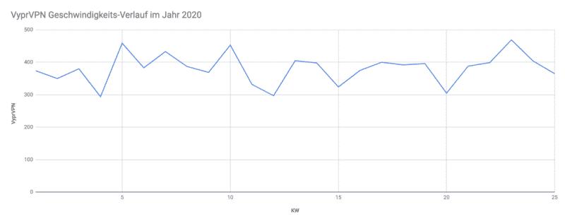 VyprVPN Geschwindigkeit Testergebnisse 2020