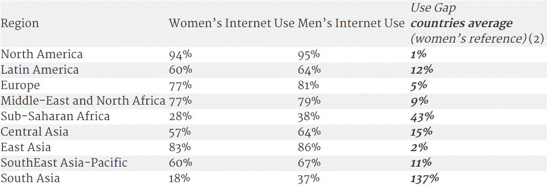 Männliche und weibliche Internet-Aktivität