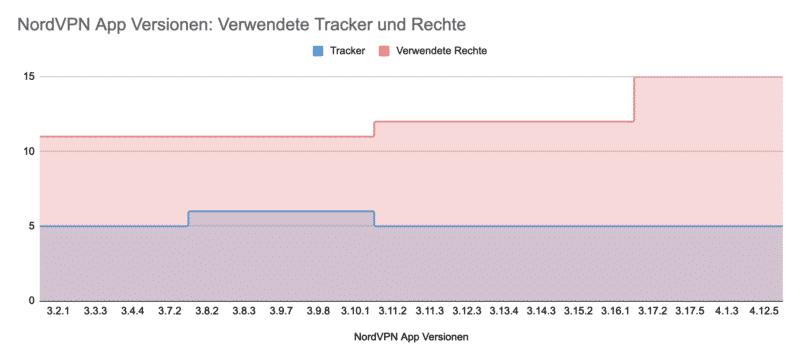 NordVPN Tracker/Rechteanfragen der Versionen