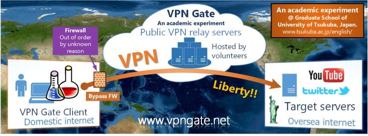 VPNgate Schema