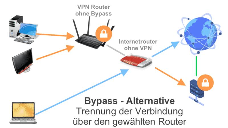Bypass Alternative (VPN Router)
