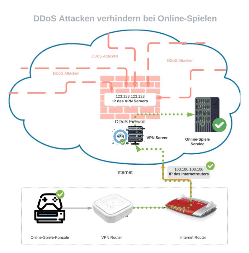 DDoSAttacken verhindern mit VPN-Servern