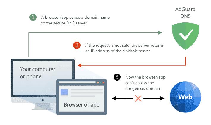 Wie DNS Filter funktionieren