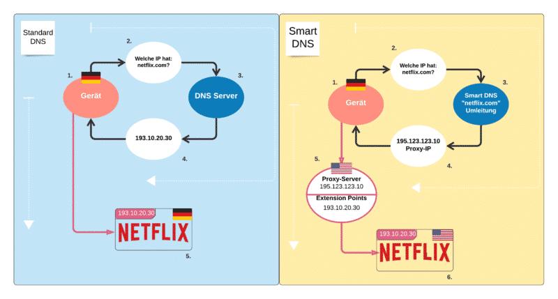 Smart DNS Schema/Darstellung